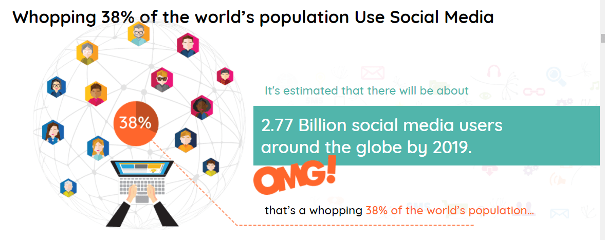 social media used by 2.77 billion users worldwide graphic