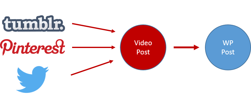 WP VideoSites Review, Case Study & Thoughts 6